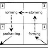 forming-storming-norming-performing.jpg
